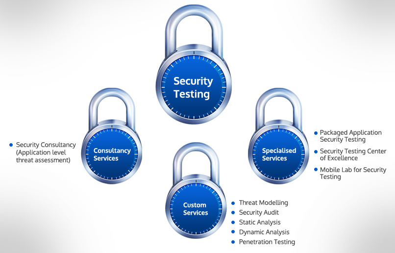 Security Testing Services- TestingXperts