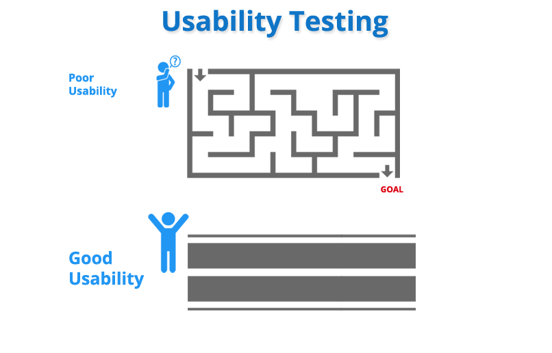 usability testing services for mobile  u0026 web app