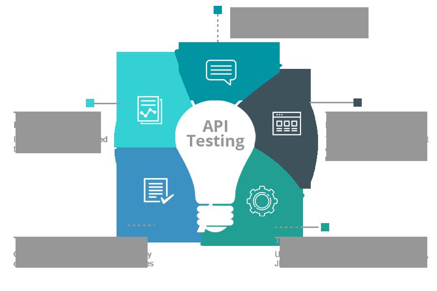 web services api testing
