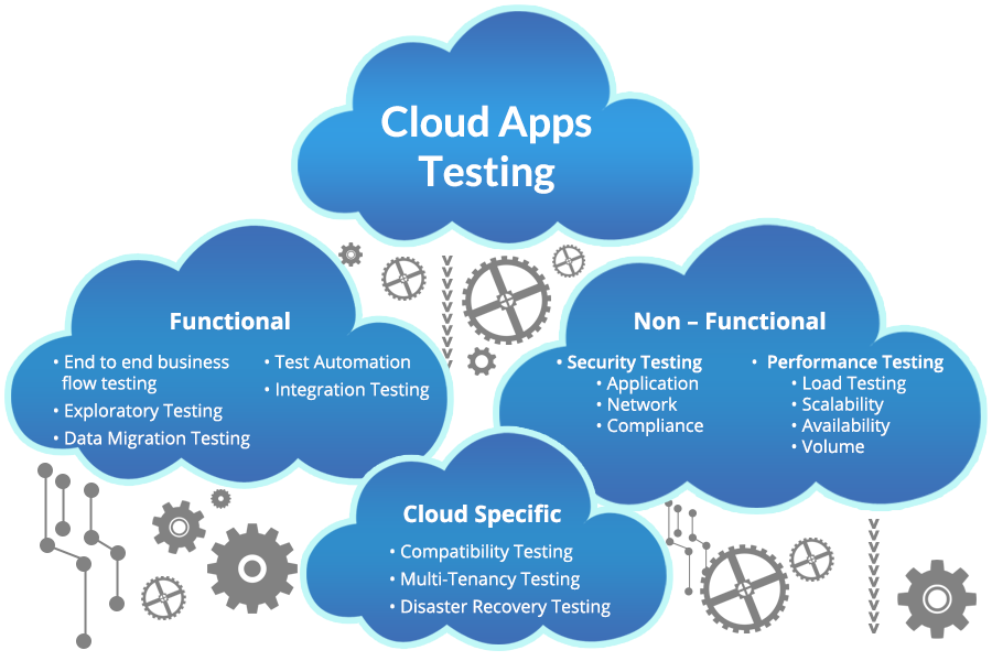 cloud based application testing