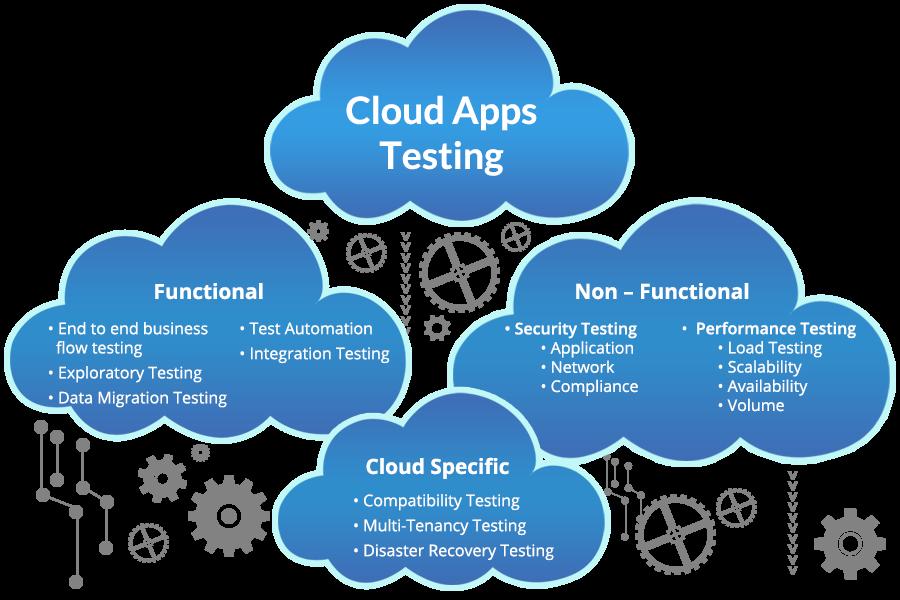 Cloud Testing Services- TestingXperts