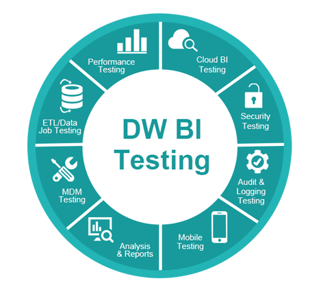 Data Warehouse Testing Services- TestingXperts