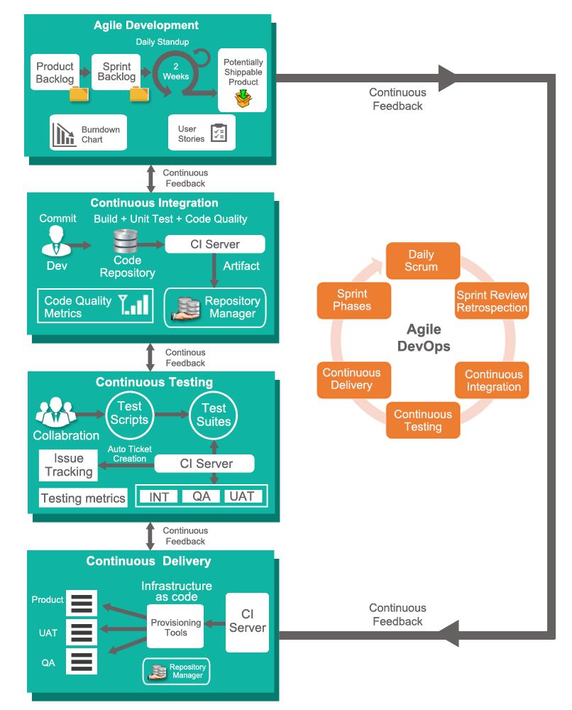 DevOps and Agile Testing Services- TestingXperts