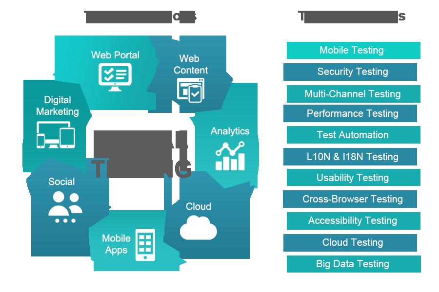 Digital Assurance & Testing