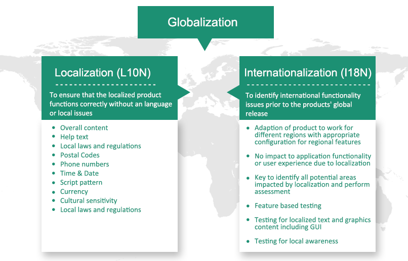 Localization & Internationalization Testing Services