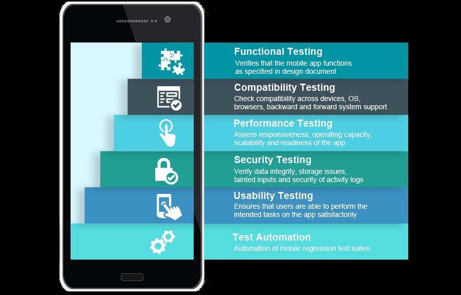 Mobile Testing Services- TestingXperts