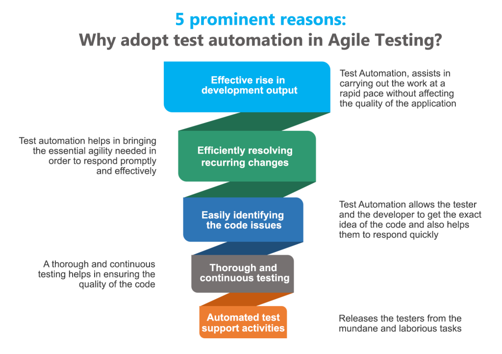 test automation in agile testing