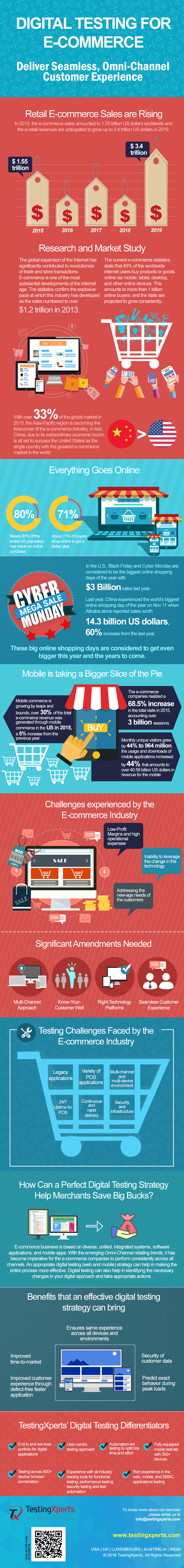 Infographic-digital-testing-for-e-commerce-deliver-seamless-omni-channel-customer-experience