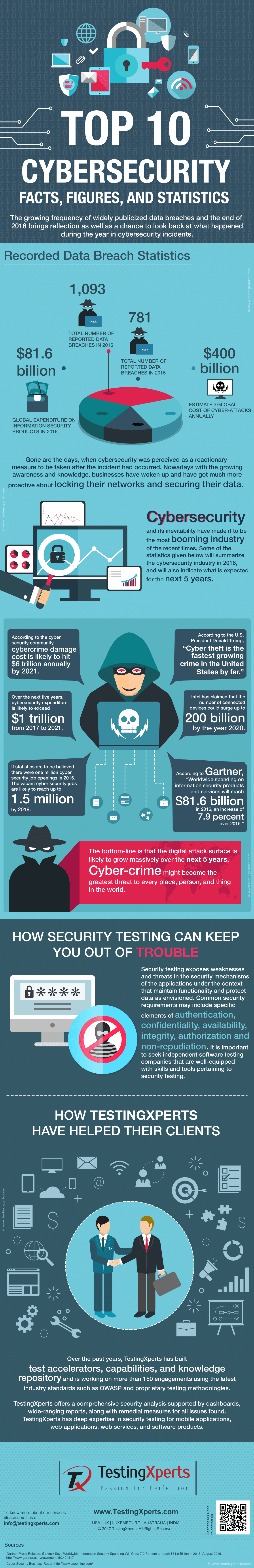cyber-Security-Testing-Infographic