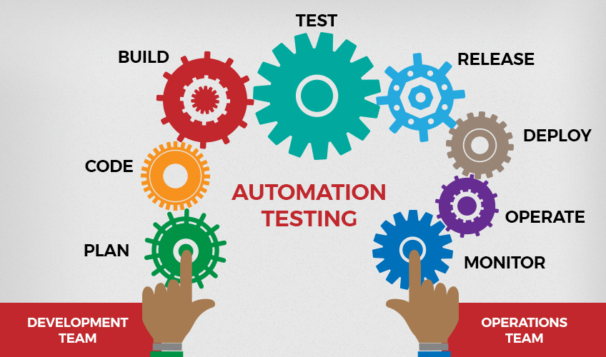 Automation testing services process