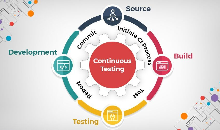 Importance of continuous testing in software development