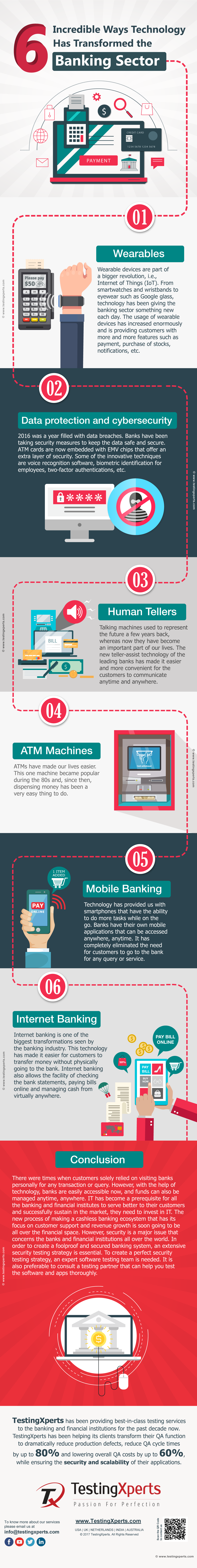 Infographic - Technology and Software testing Has Transformed the Banking Sector