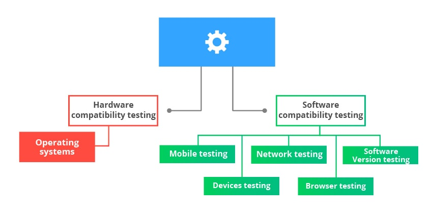 Compatibility Testing Types