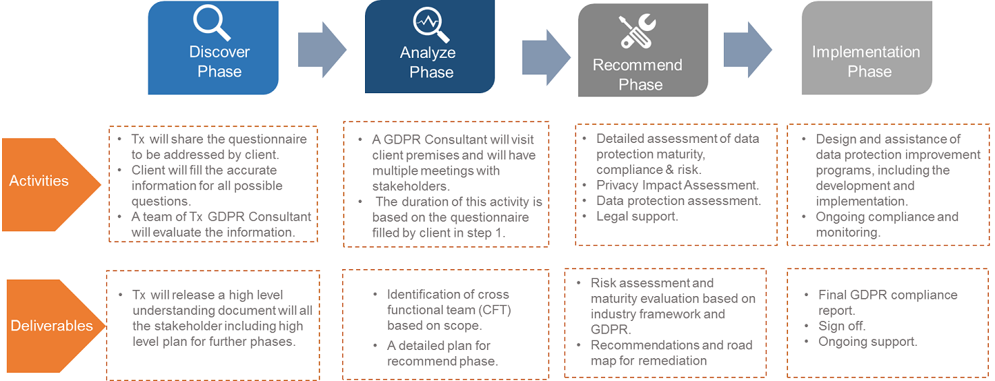 GDPR Process Diagram