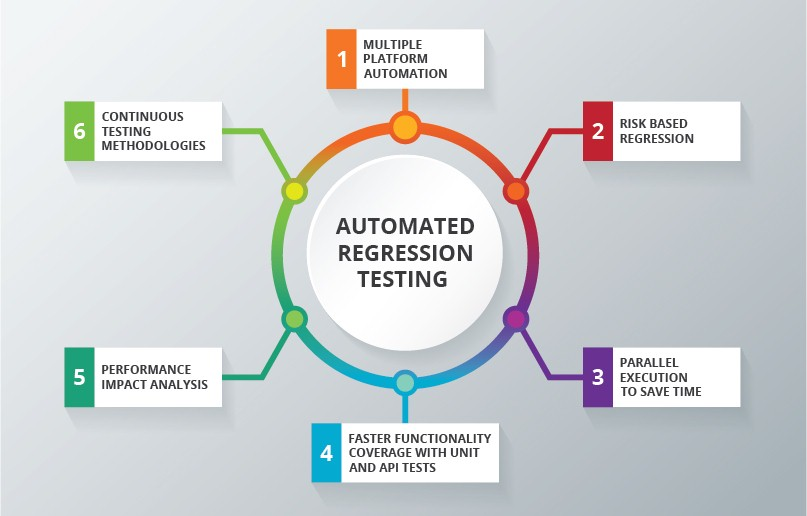Automated Regression Testing Services
