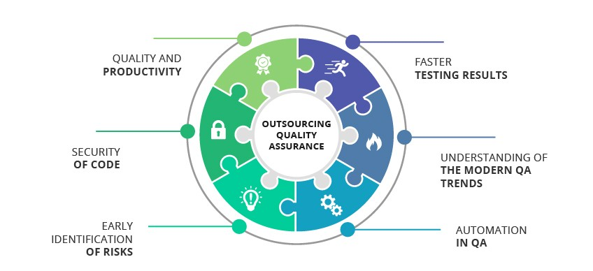Outsourcing QA and Testing Services