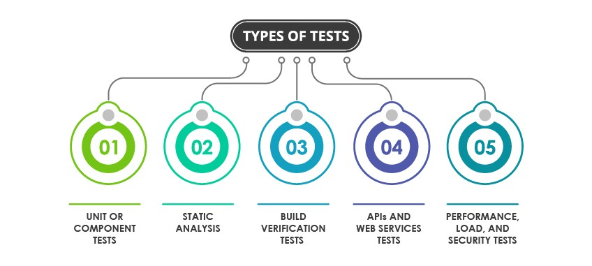 Software & QA testing types