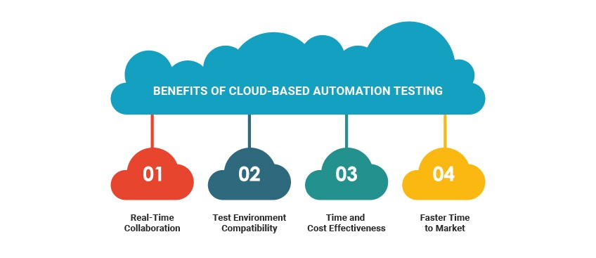 Cloud based automation testing benefits & tips