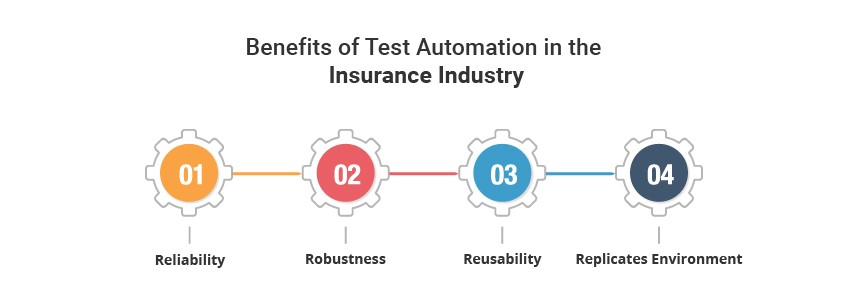 Automation testing Services benefits in Insurance Sector