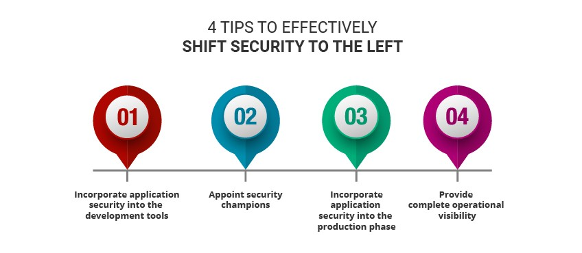 Shift left security testing benefits