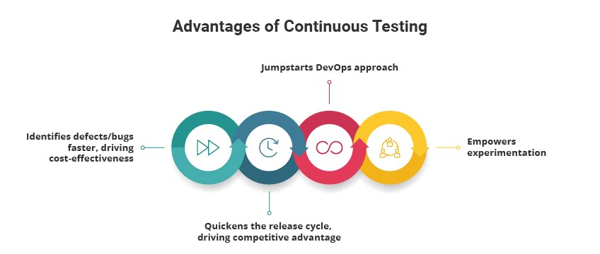 Continuous testing and integration benefits for QA Company