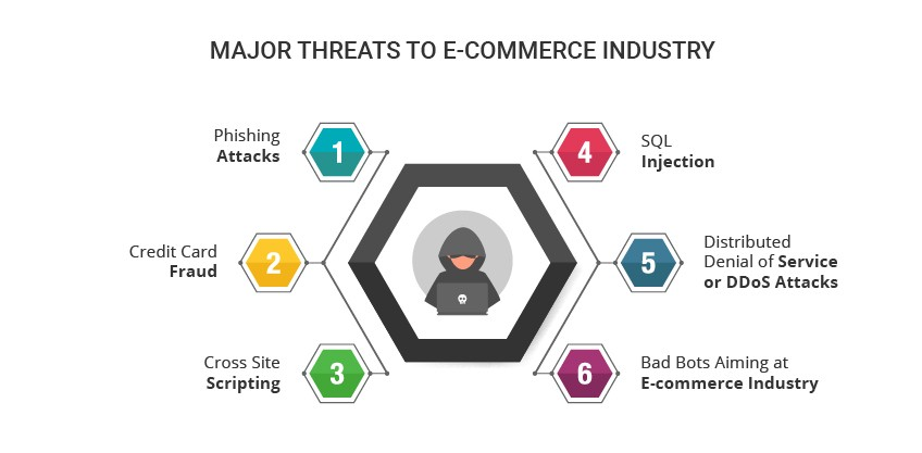 IT Security threats that harm Ecommerce Industry