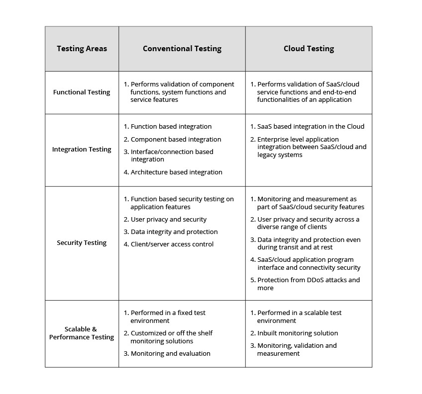 Conventional Testing Vs Cloud Testing