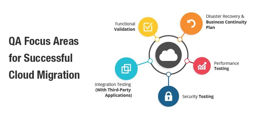 Cloud migration QA services by TestingXperts