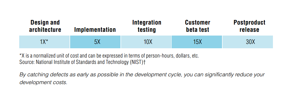 Cost of errors in Software testing & QA