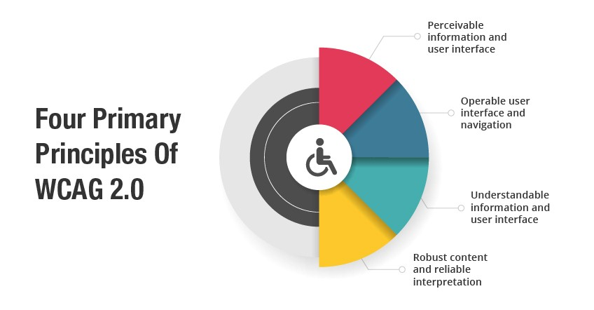 Web Content Accessibility (WCAG 2.0) Quick Guide