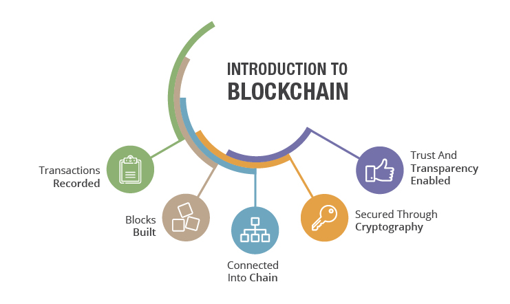 Introduction-of-blockchain