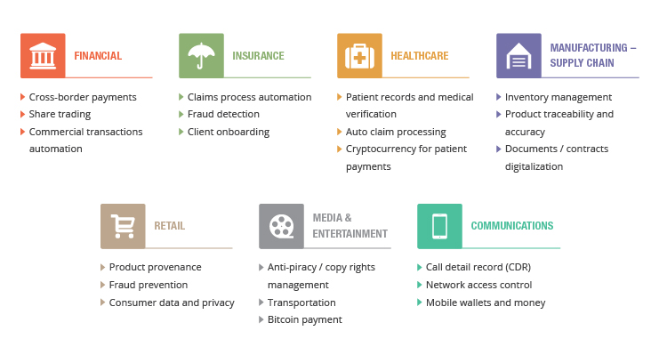 potential-use-cases-of-blockchain-across-various-industries-01