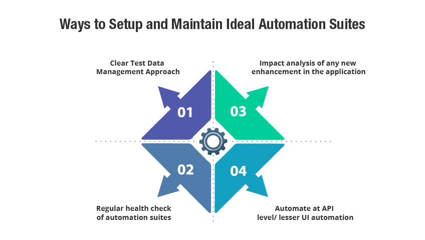 Automation & QA testing Services Ideal Suites