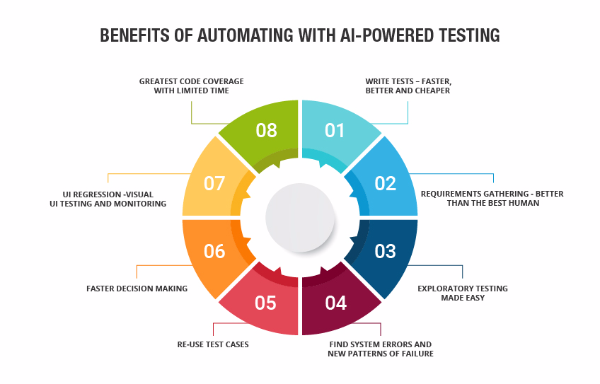 AI Powered Automation software testing