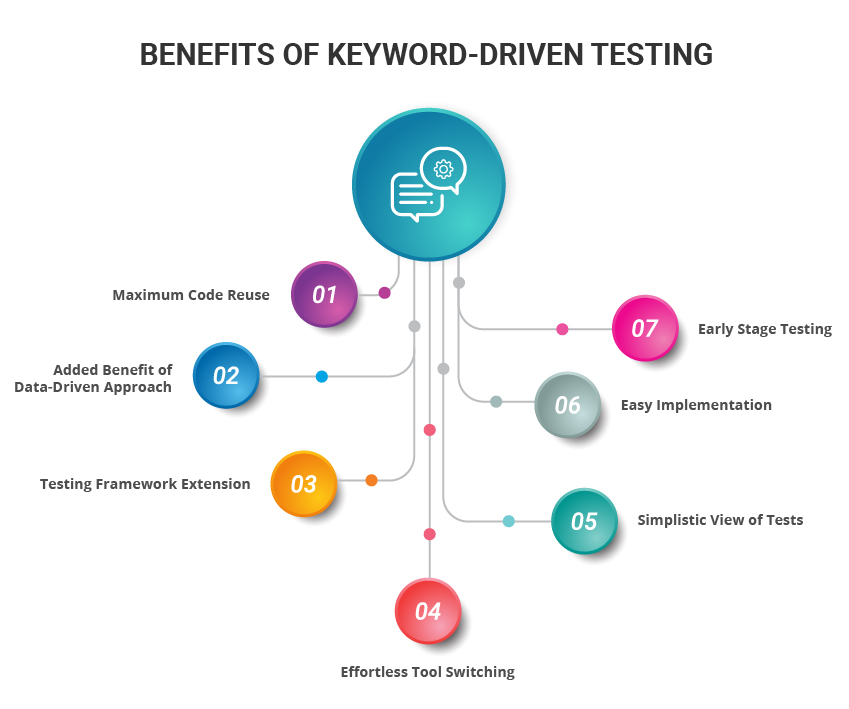 Keyword Driven Testing Advantages
