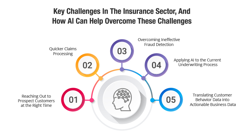 Key challenges in insurance sector