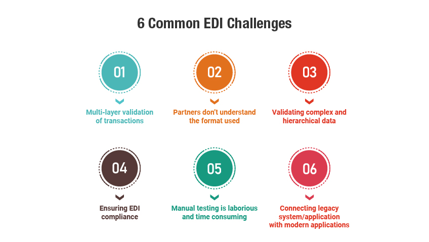 The Challenges of Testing EDI Based Applications