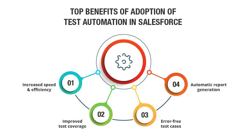 Salesforce test automation advantages
