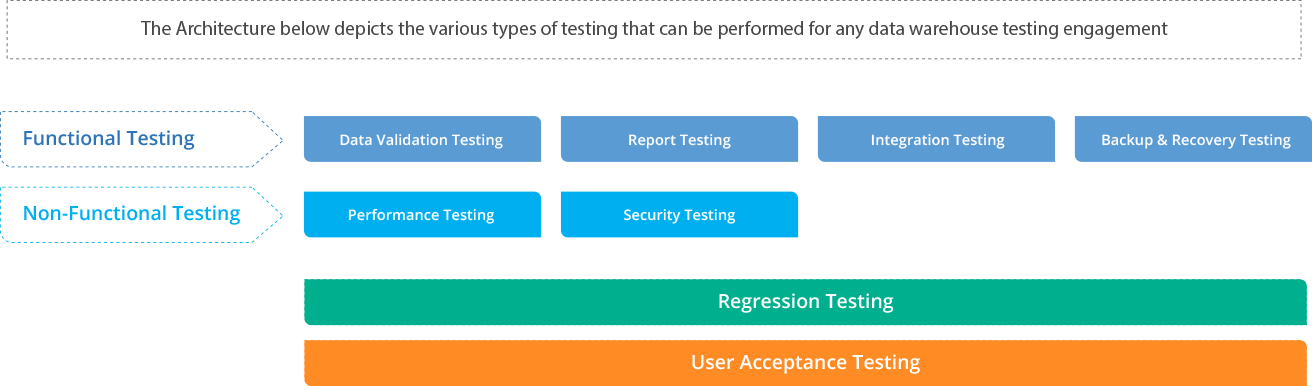 Data Warehouse & ETL Testing Services