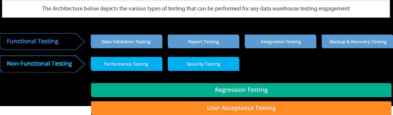 Data Warehouse & ETL Testing Services