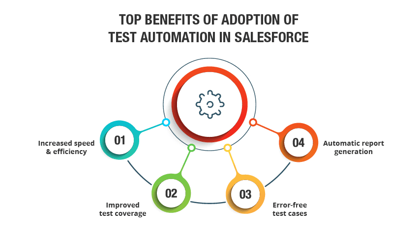 salesforce automation testing
