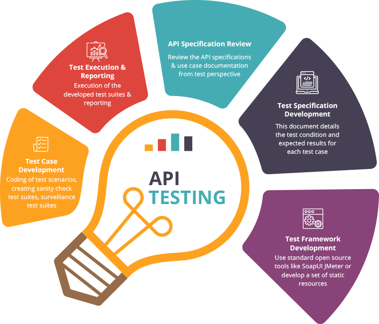 TestingXperts API Testing methodology includes the following steps: