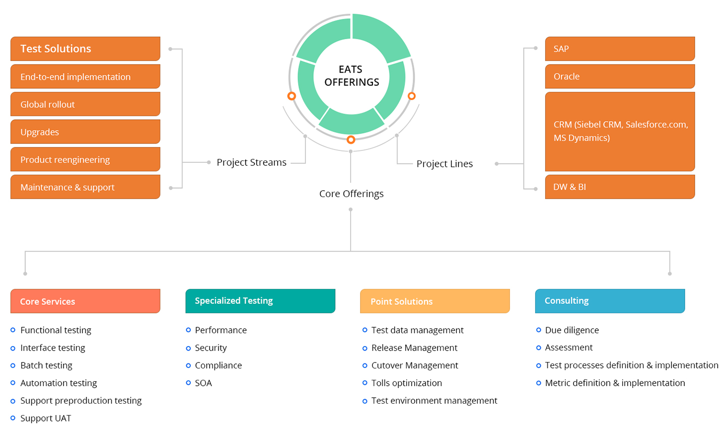 ERP Application Testing Services