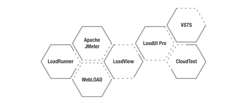 7-performance-testing-tools-trending-in-2019 - diagram