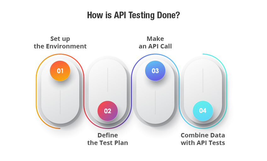 API testing|How to do it right