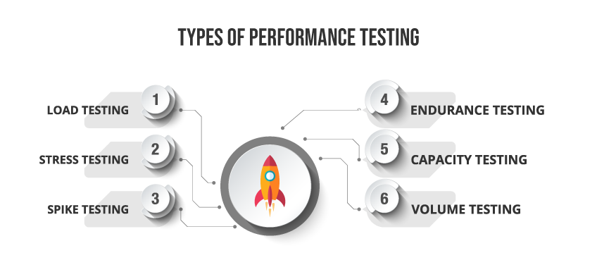 performance testing types