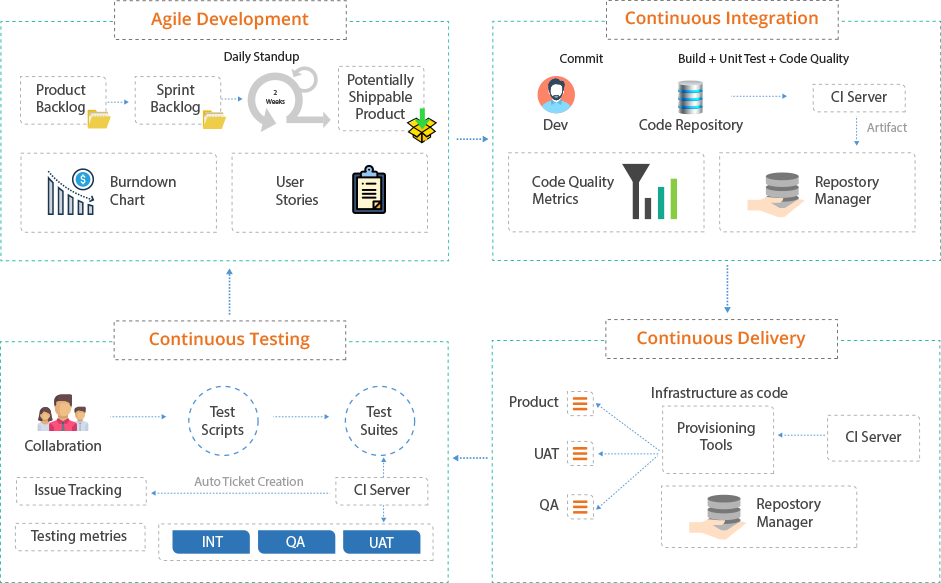 Agile & DevOps Testing Services