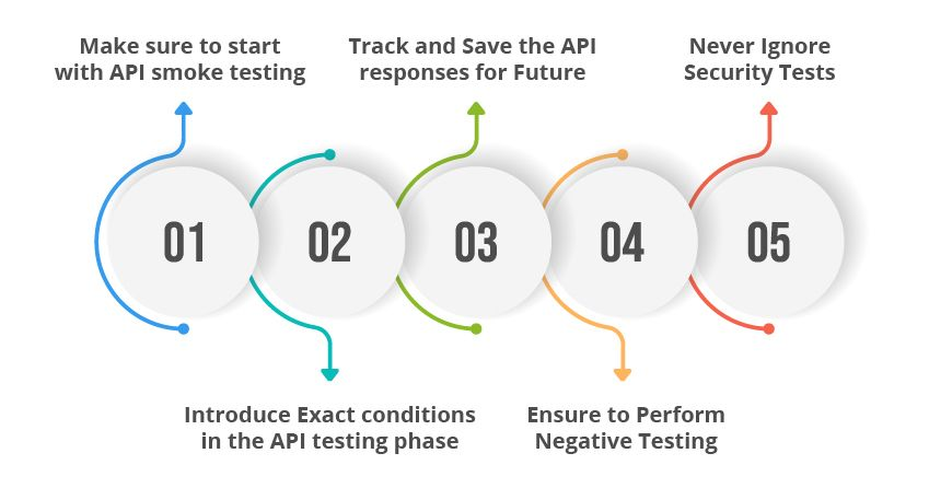 how-to-api-testing