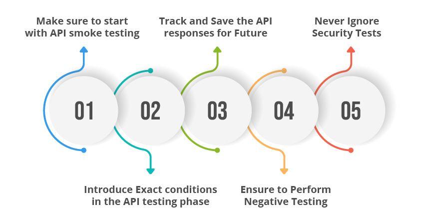 how-to-api-testing