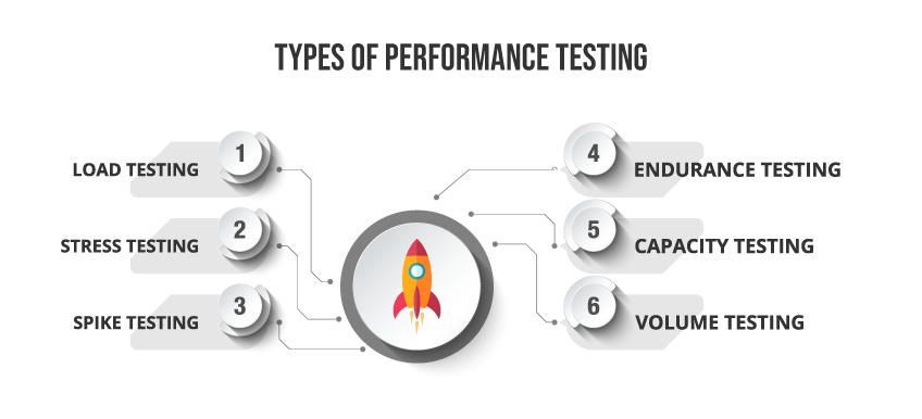 performance testing & types of performance testing